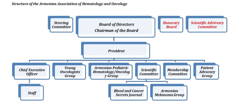 Structure of the Armenian Association of Hematology and Oncology